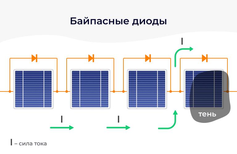 Байпасные диоды в солнечных батареях