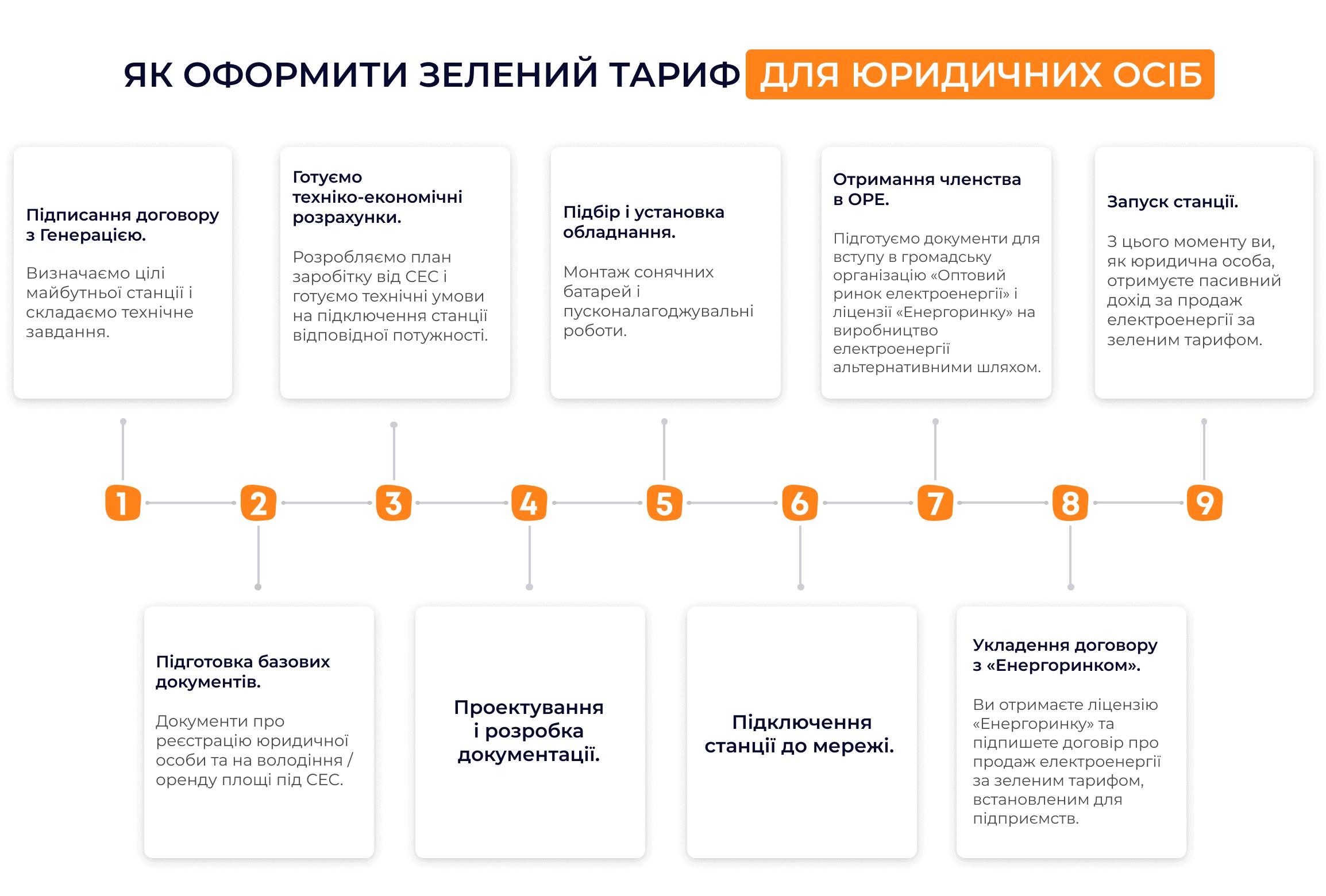 Етапи підключення зеленого тарифу для підприємств