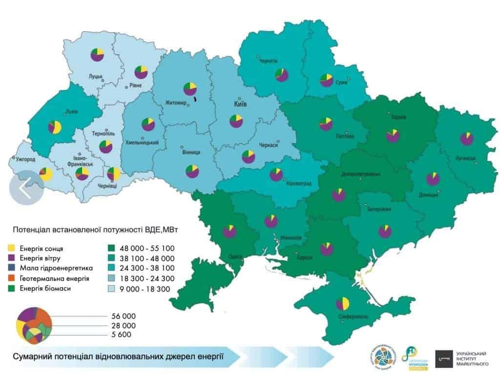 Зеленый водород привлечет в Украину более €100 млрд